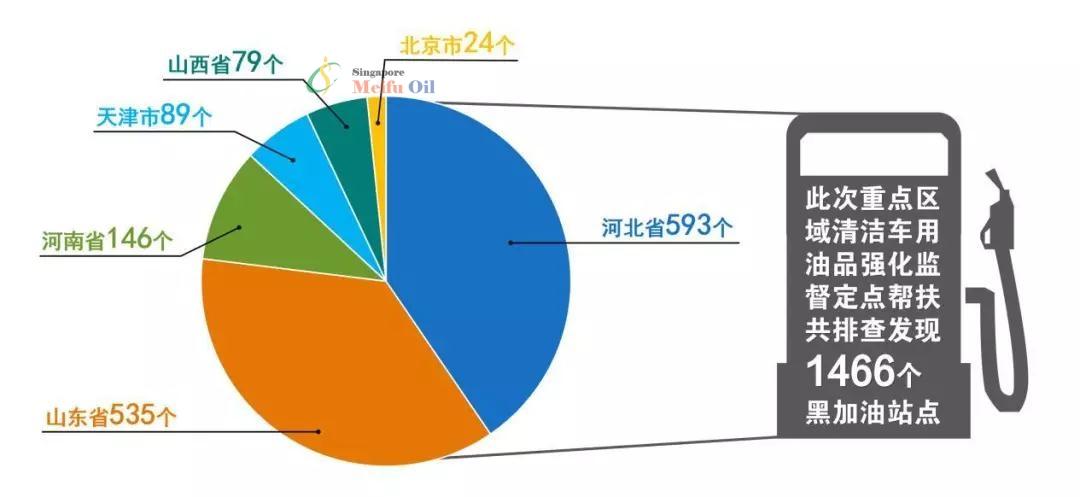 生态环境部:排查发现黑加油站1466个,644个合规加油站存在超标问题