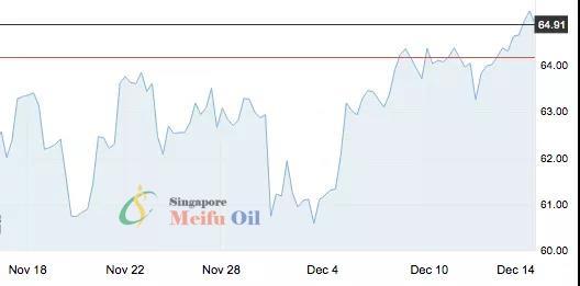国际油价升至近三个月新高,年度批零数据已见分晓